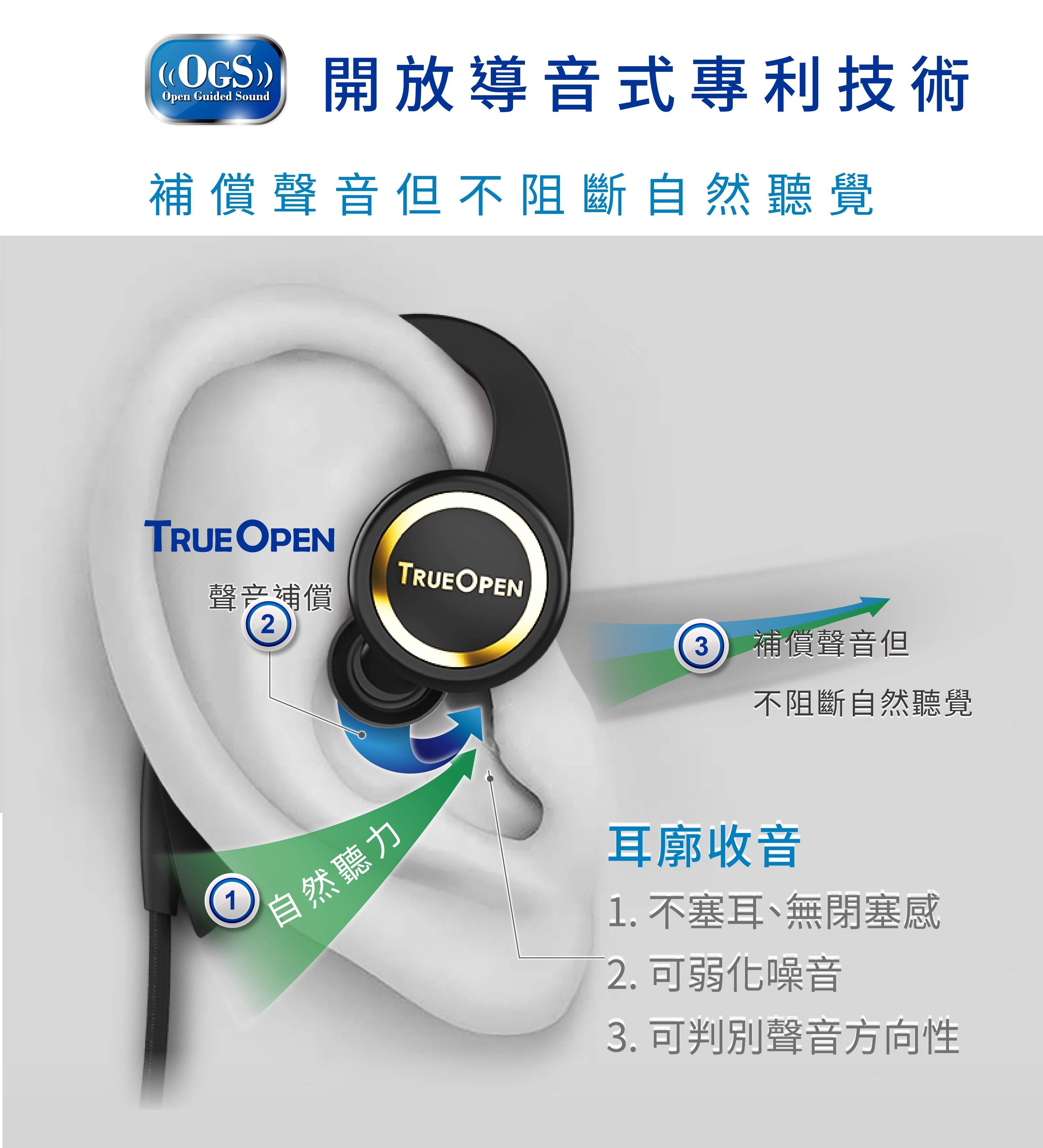 開放導音式專利技術 補償但不阻斷自然聽覺